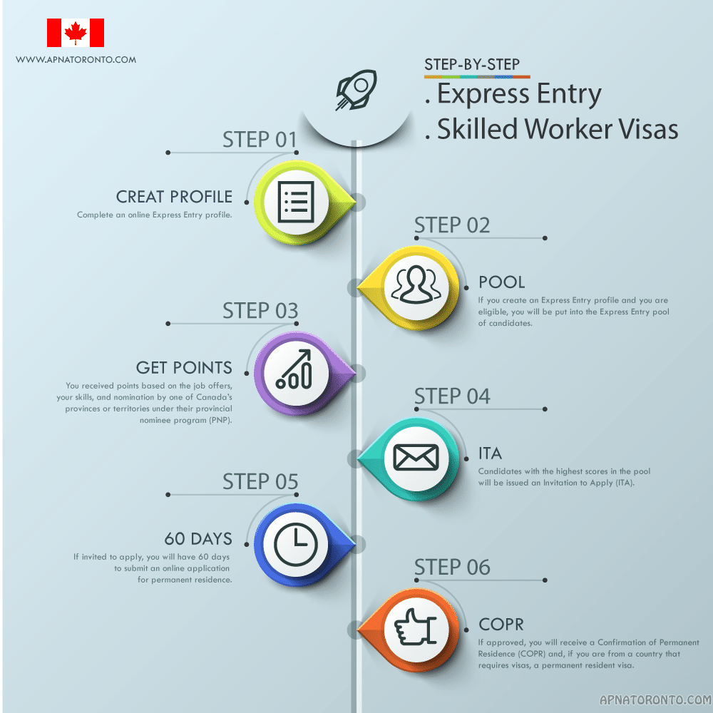 Express Entry Visa
